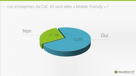 28% des entreprises du CAC 40 ne sont pas Mobile Friendly   Reputation VIP   Référencement internet   Scoop.it