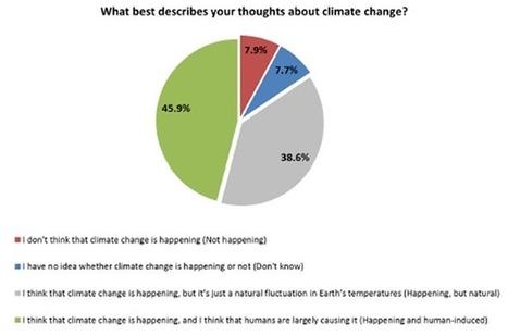 Majority of Australians believe in climate change, CSIRO report finds | Children Family and Community | Scoop.it