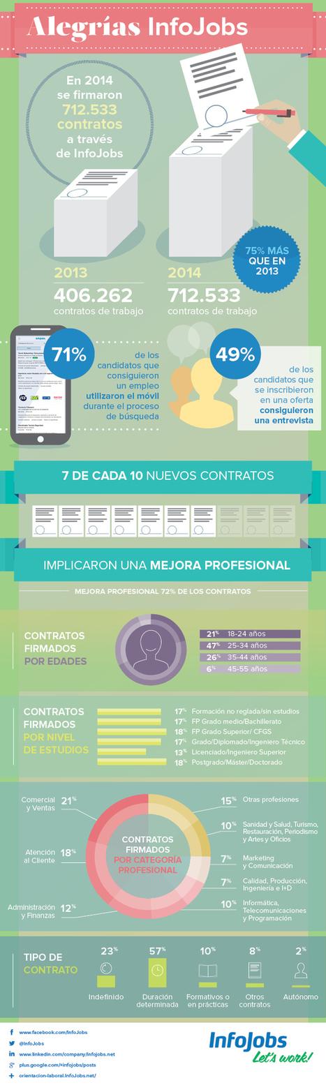En 2014 se cerraron 712.533 contratos de trabajo a través de InfoJobs | Recerca de feina 2.0 | Scoop.it