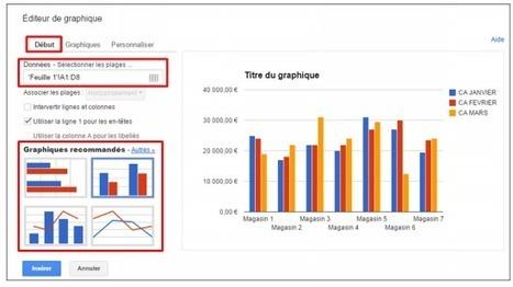 Créer des graphiques sur Google Drive | TICE, Web 2.0, logiciels libres | Scoop.it
