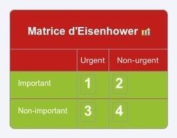 Matrice d'Eisenhower | free XMind mind map download | Biggerplate | Medic'All Maps | Scoop.it