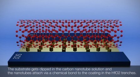 IBM Transistors Made Of Nanotubes Could Replace Silicon, In Ever-Tinier Computer Chips | Five Regions of the Future | Scoop.it