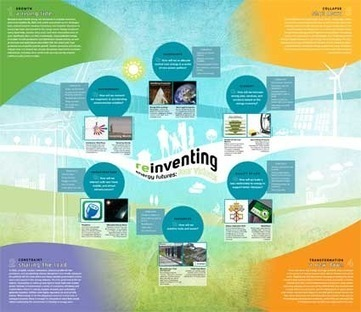 Reinventing Energy Futures: Four Visions | The Jazz of Innovation | Scoop.it