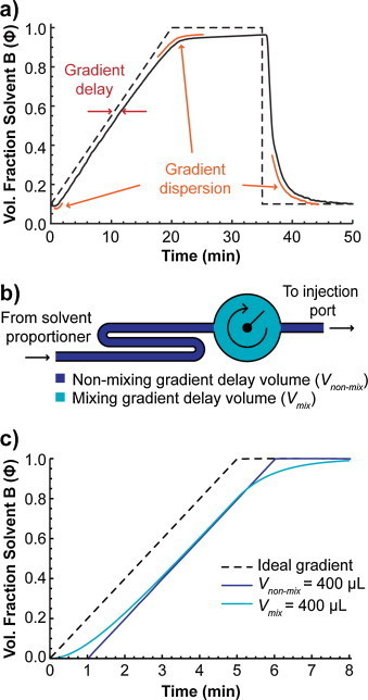 """Measure Your Gradient"": A new way to measure gradients in high performance liquid chromatography by mass spectrometric or absorbance detection 