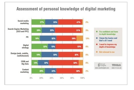 The Digital Marketing Skills Gap in 2015 - Digital Insights | Virtual Options: Social Media for Business | Scoop.it