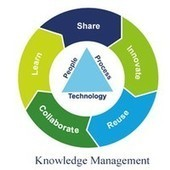 "What are the ""must read"" books or articles about Knowledge Management? 
