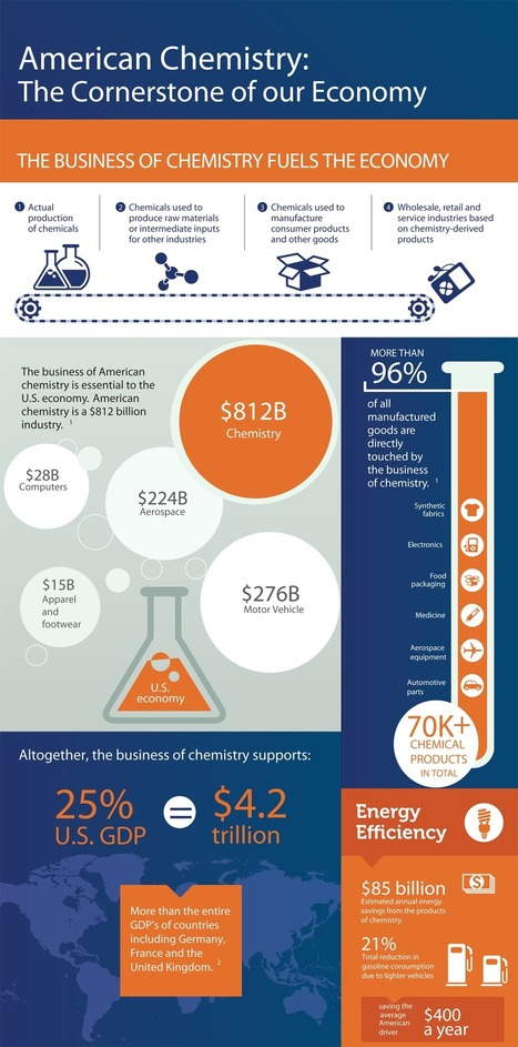 American chemistry: Growing the U.S. economy, providing jobs, enhancing safety | American Chemistry Matters | Shale gas, fracking, gaz de schiste, fracturation hydraulique. Yes, no ? | Scoop.it