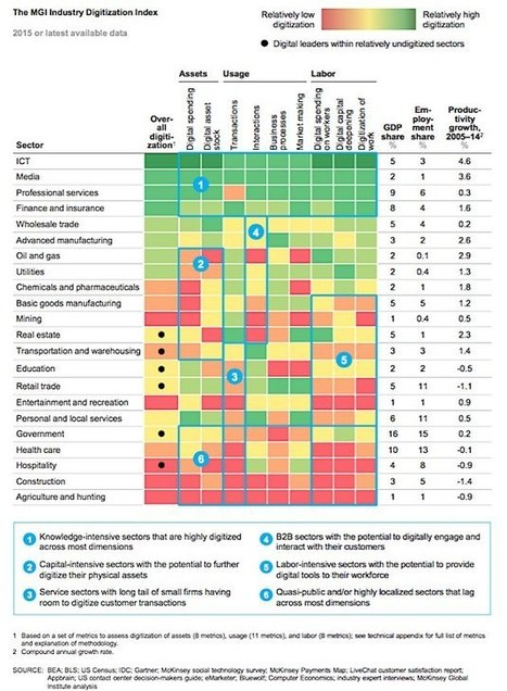 Which Industries Use Digital Tools the Most (and Least)? | Design Thinking & Start-up | Scoop.it