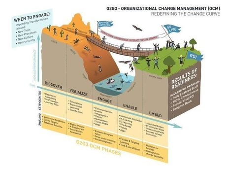Understanding the Different Layers of Change Management | Executive Coaching Growth | Scoop.it