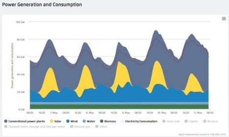Renewables Supplied 90% Of Germany's Electricity On Sunday | Solar and Biomass Energy in the Philippines | Scoop.it
