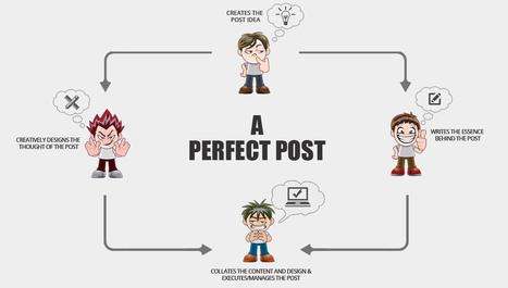 Facebook Marketing Plans | Social Media Promotions | Scoop.it