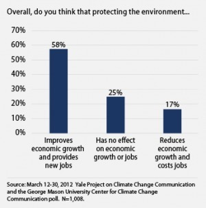 Americans still support environmental protection, thankyou | Sustainable Futures | Scoop.it