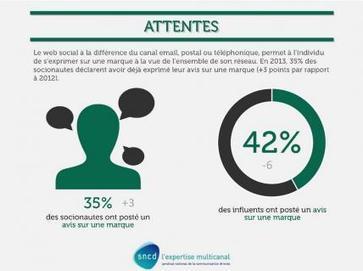 Cinq bonnes raisons de devenir un commercial actif sur les réseaux sociaux | Le Cercle Les Echos | Le collaboratif vu par Belharra | Scoop.it