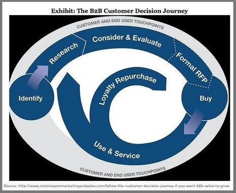 How The 2015 B2B Purchase Decision Process Has Changed | Market Intelligence | Scoop.it