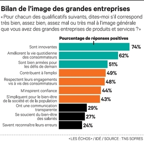 Les Français préfèrent leur pouvoir d'achat aux valeurs citoyennes des entreprises - Les Echos Business | Optimiser ses finances personnelles | Scoop.it