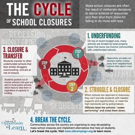 New Infographic: The Cycle of School Closures | National Opportunity to Learn Campaign | Education Reform for Equity and Opportunity | Public Education | Scoop.it