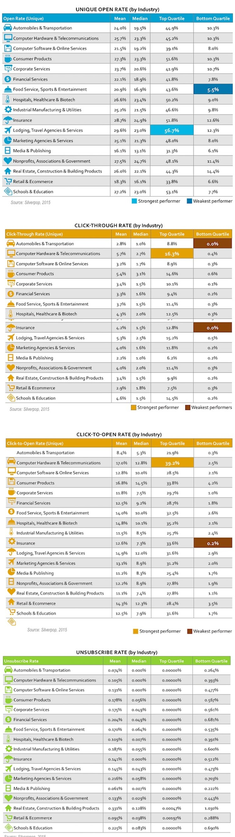 2015 Email Benchmarks by Industry - Profs | The Marketing Technology Alert | Scoop.it
