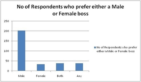 Male vs Female Boss- Which do you Prefer? | ICSJobportal | Business Process Outsourcing | Scoop.it