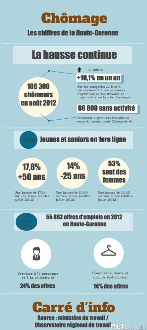 Chômage : seniors et moins de 25 ans en première ligne | La lettre de Toulouse | Scoop.it