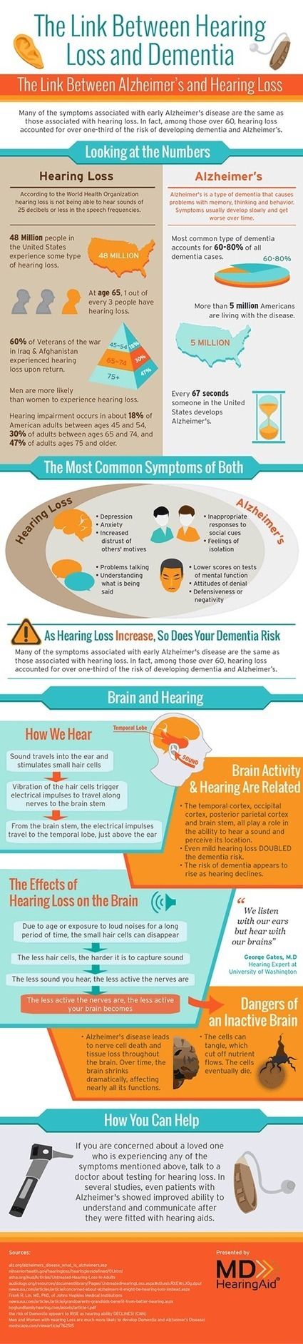 The Link Between Hearing Loss and Alzheimer's Disease | Hearing Everything | Scoop.it