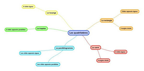 Quand les élèves créent leurs propres traces éc... | Faire du mind mapping | Scoop.it