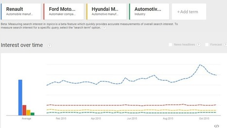 Renault vs Ford vs Hyundai :Comparison of most searched auto brands online | Trending News | Search and Social Web | Scoop.it