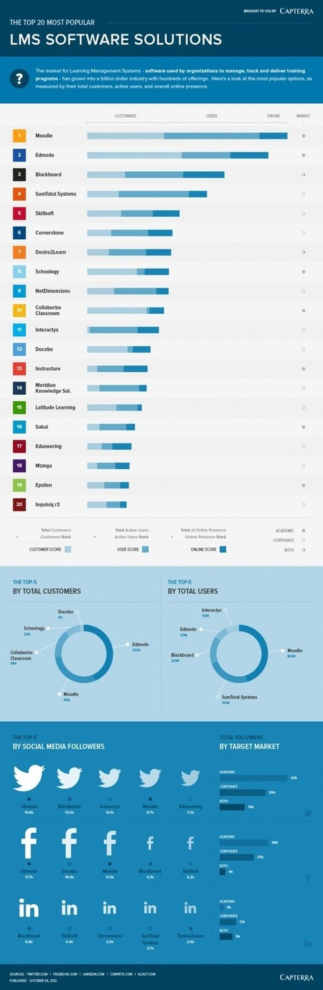 [Infographic] The Most Popular LMS Software Solutions - EdTechReview™ (ETR) | Educación y TIC | Scoop.it