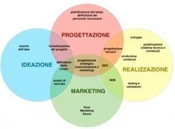 I profili professionali per il Web secondo specifiche CEN | Web mktg for dummies | Scoop.it