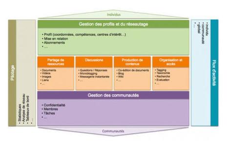 Réseau social d'entreprises : les bonnes pratiques pour réussir son projet | François MAGNAN  Formateur Consultant | Scoop.it
