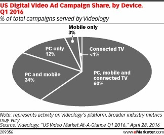 US Video Advertisers Focus on Omnichannel Campaigns - eMarketer | Integrated Brand Communications | Scoop.it