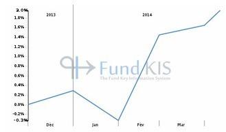 FR0011572502 - FUNDQUEST PATRIMOINE I | Fonds OPCVM les plus consultés sur Fund KIS | Scoop.it