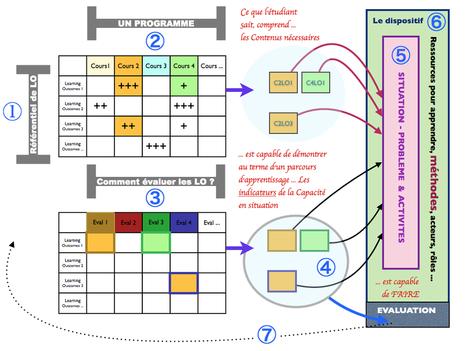 Estudio competencial y evaluativo de los aprendizajes! de Juan Domingo Farnós | educacion | Scoop.it