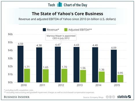 The decline of Marissa Mayer   Digital Marketing & E-Commerce   Scoop.it