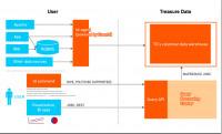 Big Data on Heroku – Hadoop from TreasureData | Complex Insight  - Understanding our world | Scoop.it