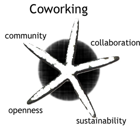 Coworking Merignac et crowdsourcing | ACTUALITE EN AQUITAINE | Scoop.it