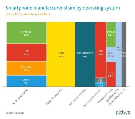 "Nielsen has Android near 52 percent of US smartphone share in Q2, iPhone ekes out gains | L'impresa ""mobile"" 