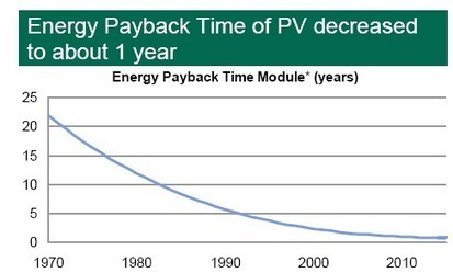 Solar PV Energy And Carbon Payback In Australia | Enhar Pty Ltd | Scoop.it