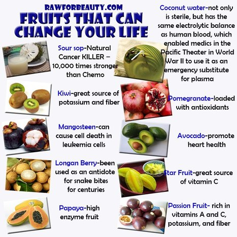 Fruits That Can Change Your Life | Healthy Recipes and Tips for Healthy Living | Scoop.it