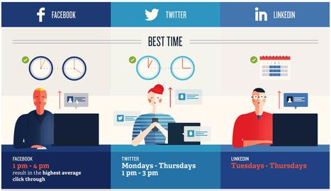 Twitter, Facebook, Linkedin : à quel moment publier sur les réseaux sociaux ? – Entreprendre.fr   Passer au plurimédia dans les entreprises et collectivités locales   Scoop.it