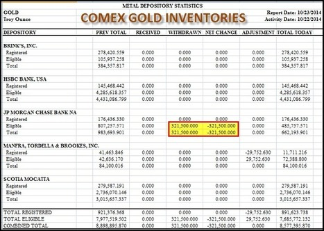 JP MORGAN GOLD INVENTORIES: Fall A Stunning 33% In One Day | Hidden financial system | Scoop.it