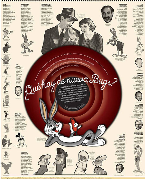 Bugs Bunny cumple 75 años | jmcarrion | Scoop.it