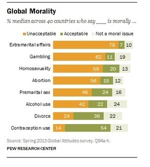 What's morally acceptable? It depends on where in the world you live | Brain Candy | Scoop.it