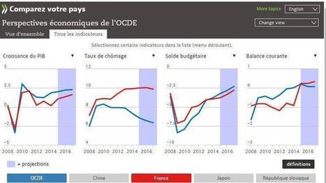 La croissance française reste toujours à la traîne | renault-patrick@neuf.fr | Scoop.it