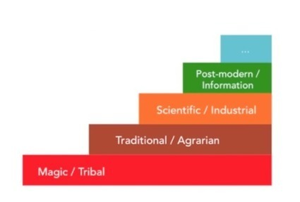 Reinventing Organizations - Frédéric Laloux | Peer2Politics | Scoop.it