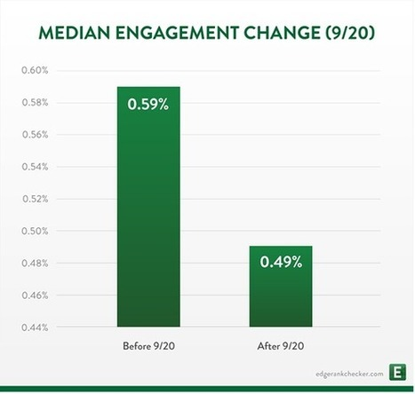 As page reach decreases, is Facebook starting to screw brand pages? | Public Relations & Social Media Insight | Scoop.it