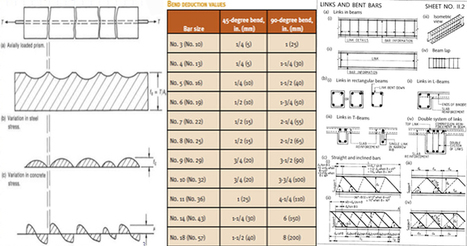 Detailed analysis of Reinforcement Bar Cutoffs and Bend Points | Construction Industry Network | Scoop.it