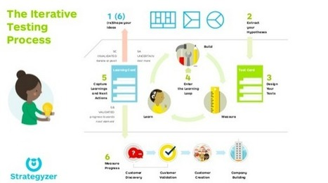 From Idea to Business with Lean Startup & the Progress Board   Tabula Rasa   Scoop.it
