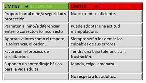 Normas y límites: Aclaraciones, consejos y materiales | #TuitOrienta | Scoop.it
