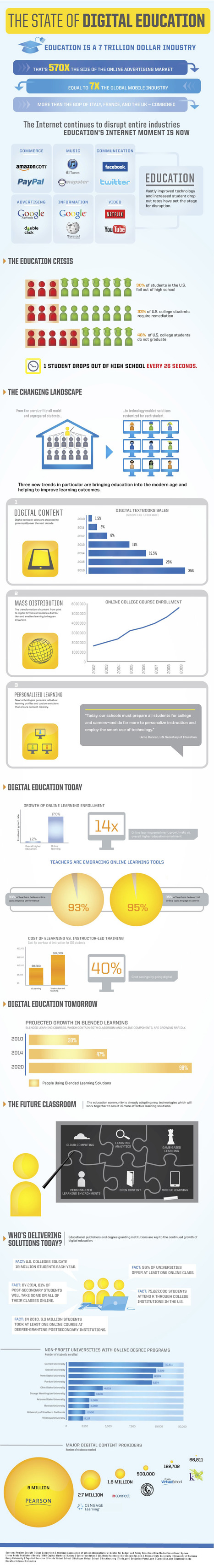Infographic: How the Internet Is Changing the Way We Learn | Infographics for Teaching and Learning | Scoop.it