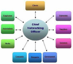 Rod Colon: Untouchable ... Are You Preparing to Become the Chief Networking Officer for Your Company   Journalism and the WEB   Scoop.it
